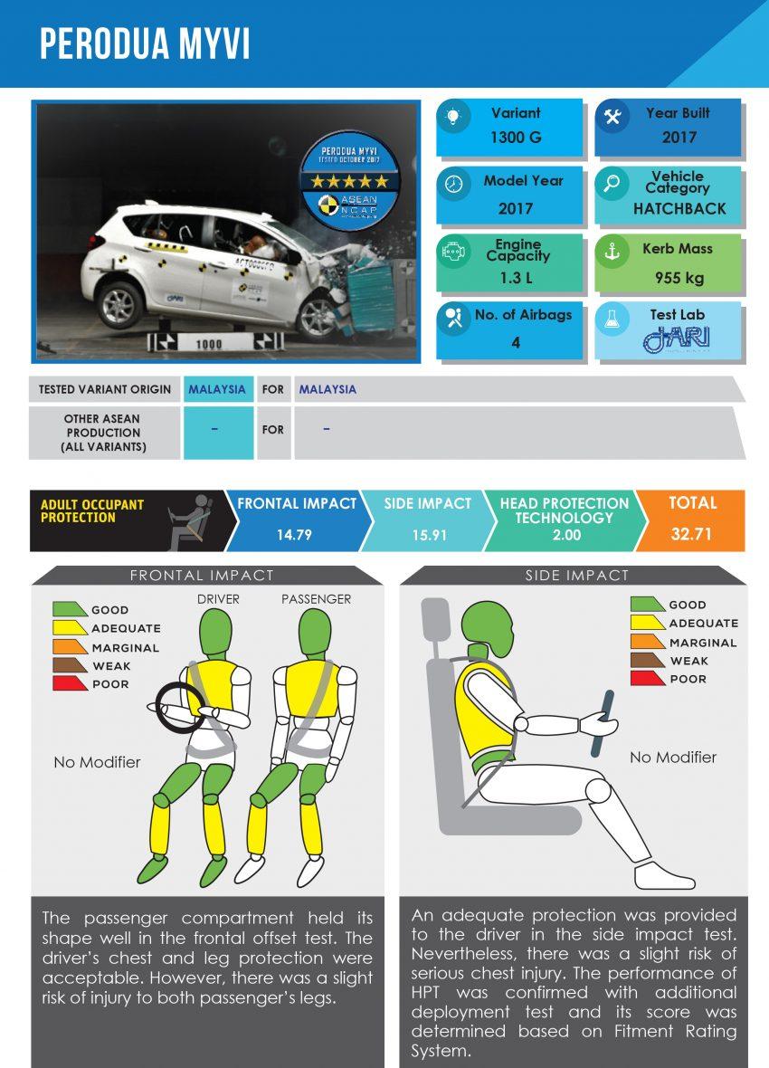 安全毋庸置疑! 全新 Perodua Myvi 获 ASEAN NCAP 5星! Image #48987