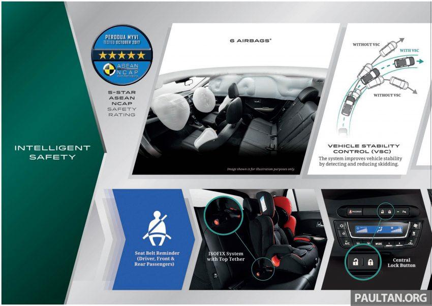 全新 Perodua Myvi 终于正式面市了,价格RM44-55K,全车系标配VSC+TRC以及LED头灯,顶配等级还有ASA! Image #48915
