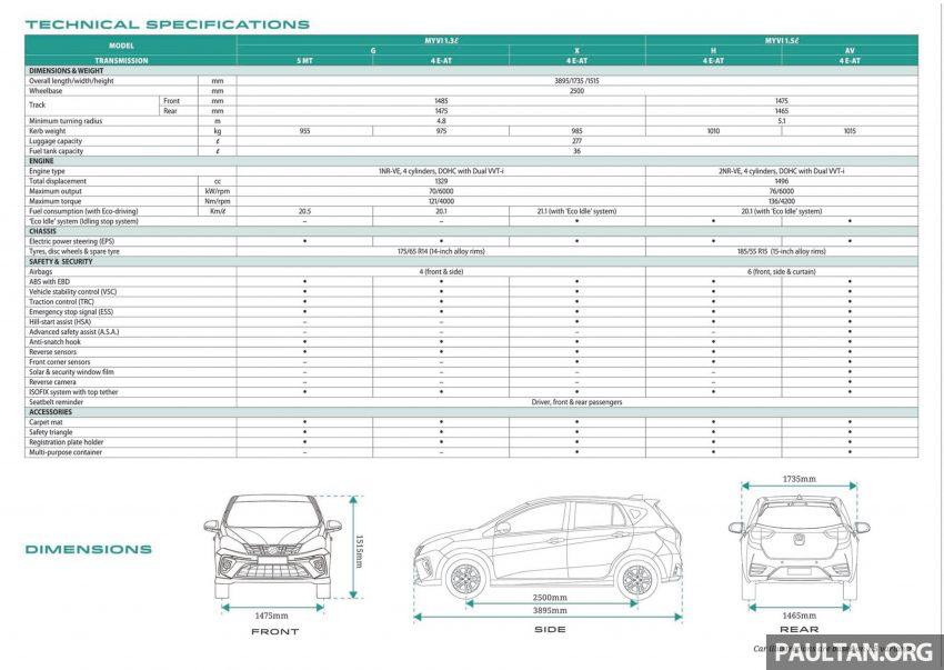 全新 Perodua Myvi 终于正式面市了,价格RM44-55K,全车系标配VSC+TRC以及LED头灯,顶配等级还有ASA! Image #48925