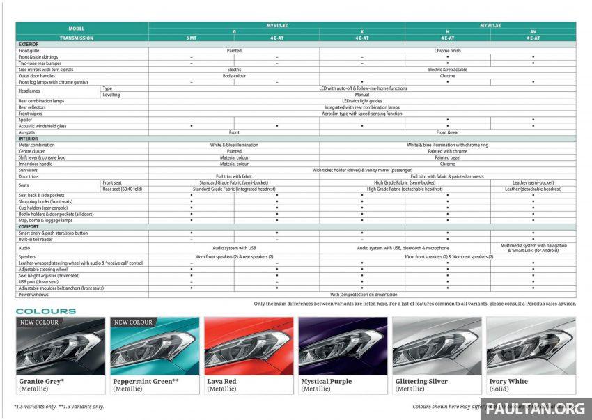 全新 Perodua Myvi 终于正式面市了,价格RM44-55K,全车系标配VSC+TRC以及LED头灯,顶配等级还有ASA! Image #48926