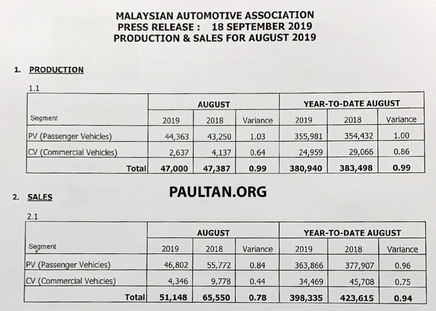 MAA 8月份全国新车销量:比起7月份有微幅度增长 Image #106120