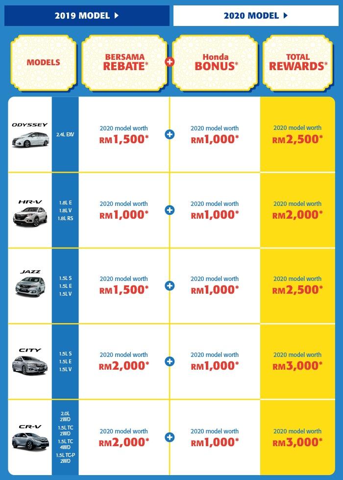 """配合开斋佳节,Honda Malaysia 推出""""Kita Bersama Deals""""促销活动,最高回扣达1万令吉,本月31日截止 Image #121381"""