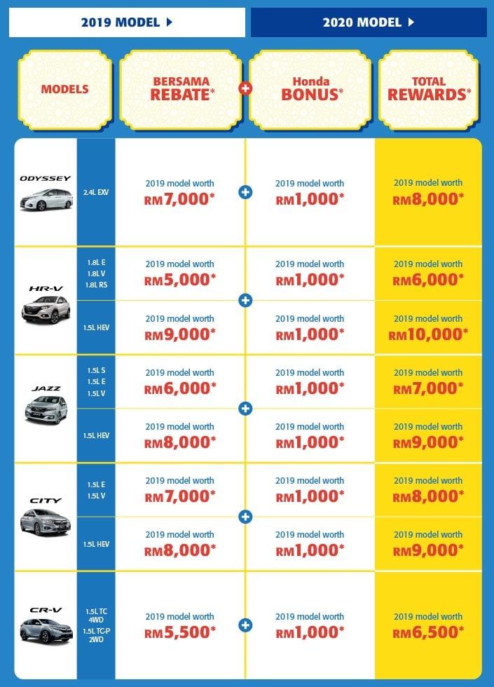 """配合开斋佳节,Honda Malaysia 推出""""Kita Bersama Deals""""促销活动,最高回扣达1万令吉,本月31日截止 Image #121380"""