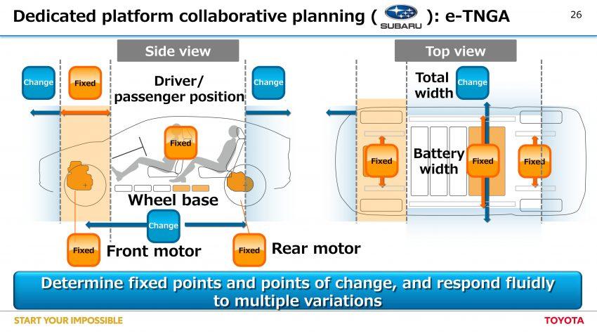 Subaru 将推出基于 e-TNGA 平台打造的中型纯电动 SUV Image #142423