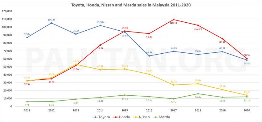 细数我国前五大汽车品牌过去十年起落与预测未来表现 Image #145394