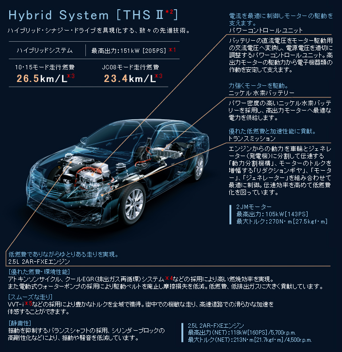 New generation Toyota Camry Hybrid launched in Japan! Image #67173
