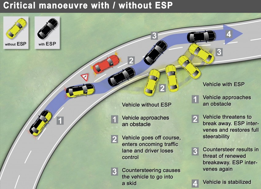 ESP Stability Control is a must – Malaysian motorists deserve better active safety in our cars Image #114616