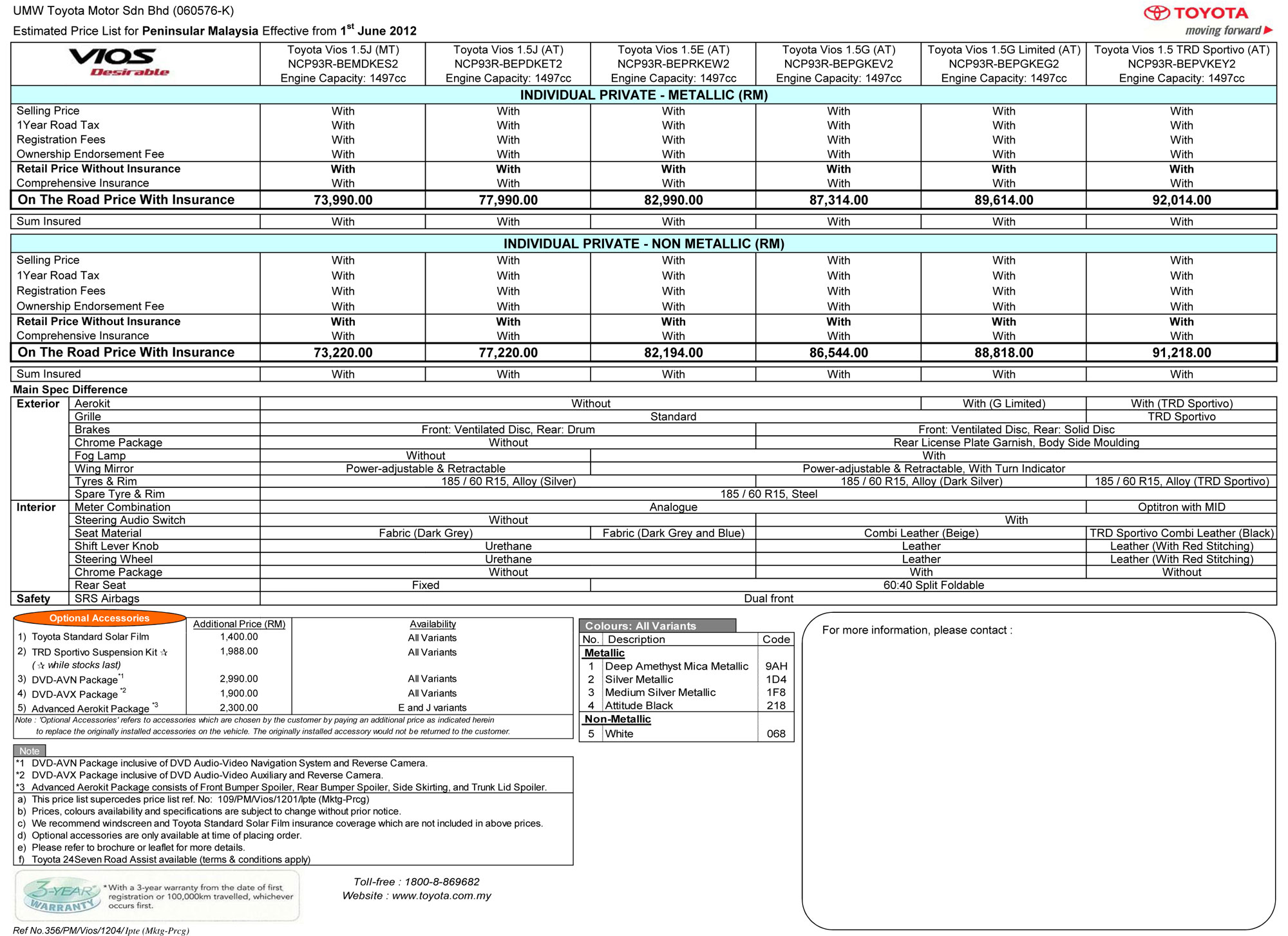 Toyota Vios Enhanced For 2012 Rm73k To Rm92k Image 113867