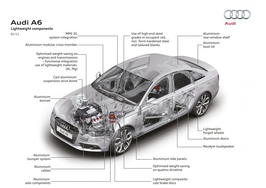 Audi A6 Hybrid officially launched – RM280k starting price, Comfort Key RM3k, reverse camera RM5k Image #157799