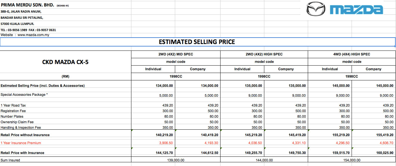 mazda cx 5 ckd prices released rm144k to rm160k image 156593. Black Bedroom Furniture Sets. Home Design Ideas