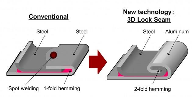 honda aluminium steel 1