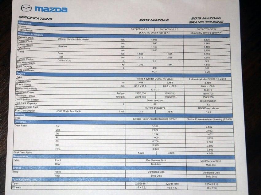 Mazda 6 officially launched – 2.0 sedan priced at RM159k, 2.5 sedan at RM190k, 2.5 Touring at RM194k Image #162763