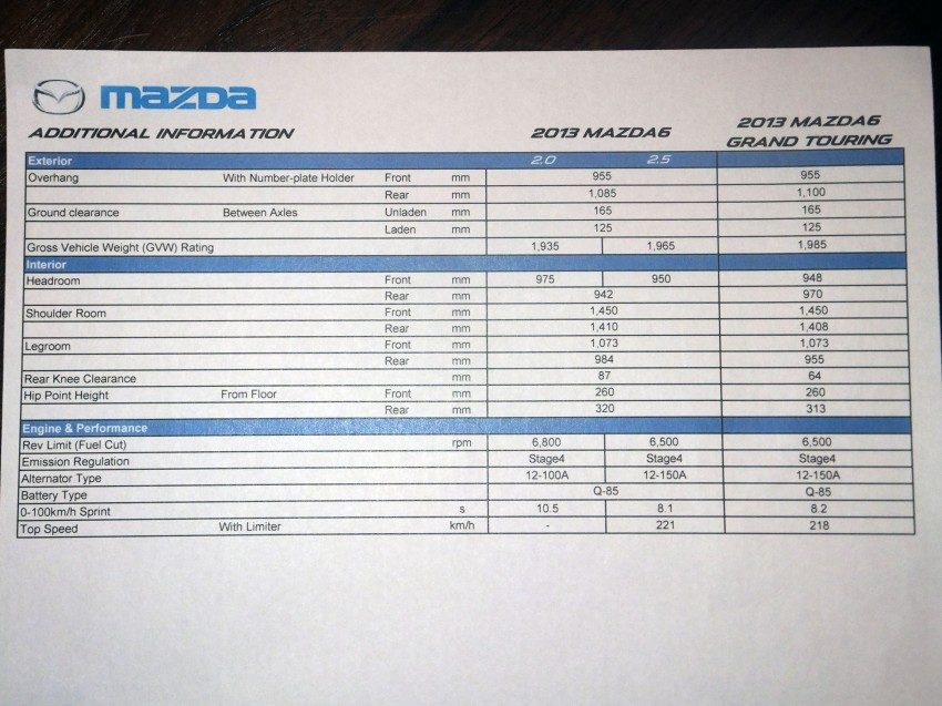 Mazda 6 officially launched – 2.0 sedan priced at RM159k, 2.5 sedan at RM190k, 2.5 Touring at RM194k Image #162765