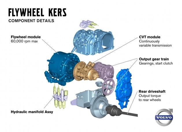 Volvo_Flywheel_KERS_05
