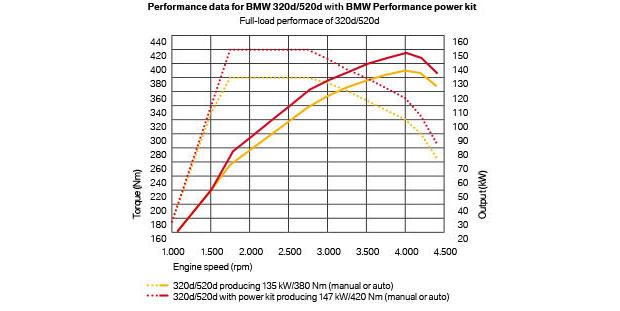 520d-powerkit