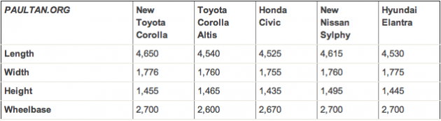 2014-corolla-dimensions-comparison