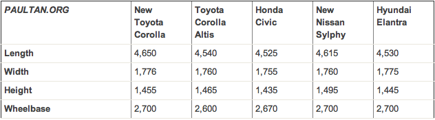 2014 Toyota Corolla Us Market 11th Gen Revealed Image 179359