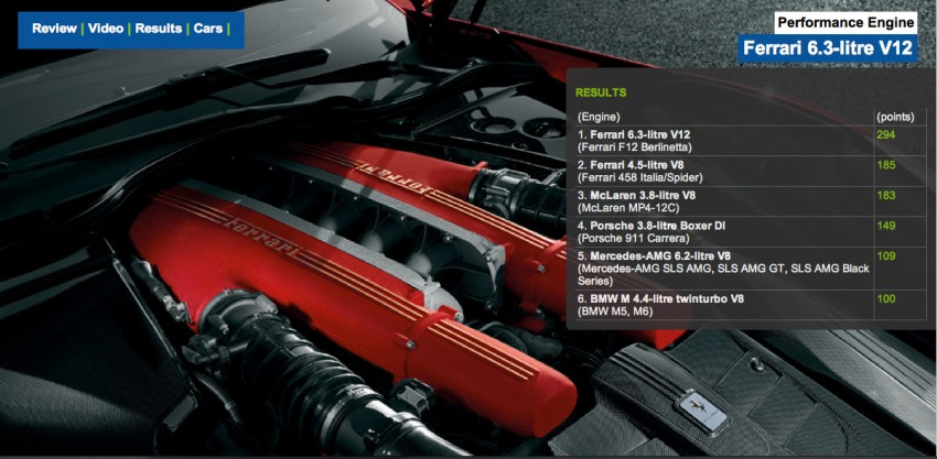 International Engine of the Year Awards 2013 winners Image #179257