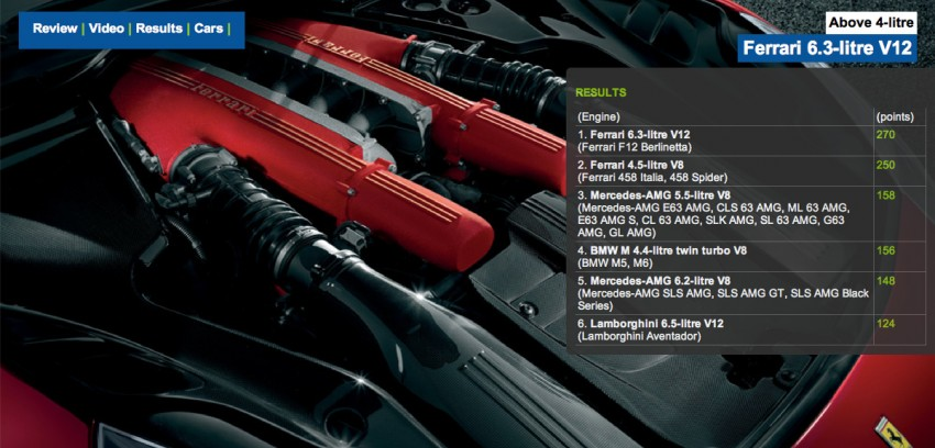 International Engine of the Year Awards 2013 winners Image #179267