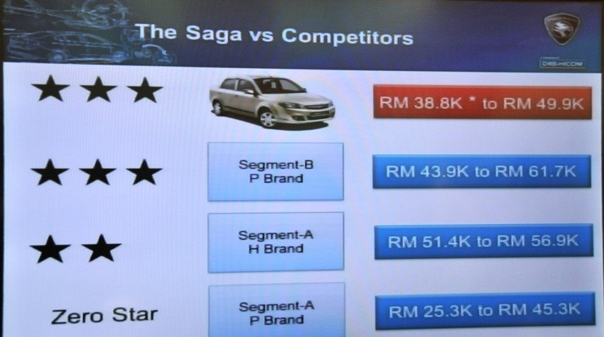 Proton Saga SV launched – from RM33,438 OTR Image #180602