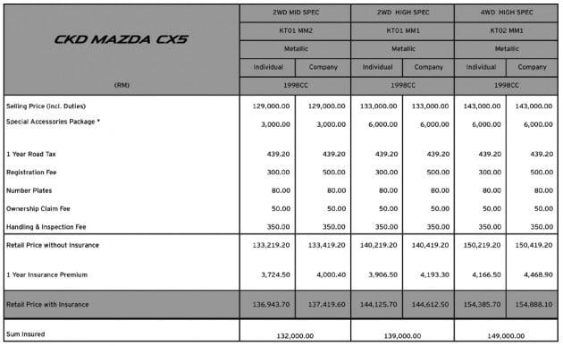 cx-5 ckd price june 2013