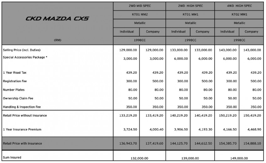 Mazda CX-5 CKD – official prices out, RM137k-RM154k Image #178166