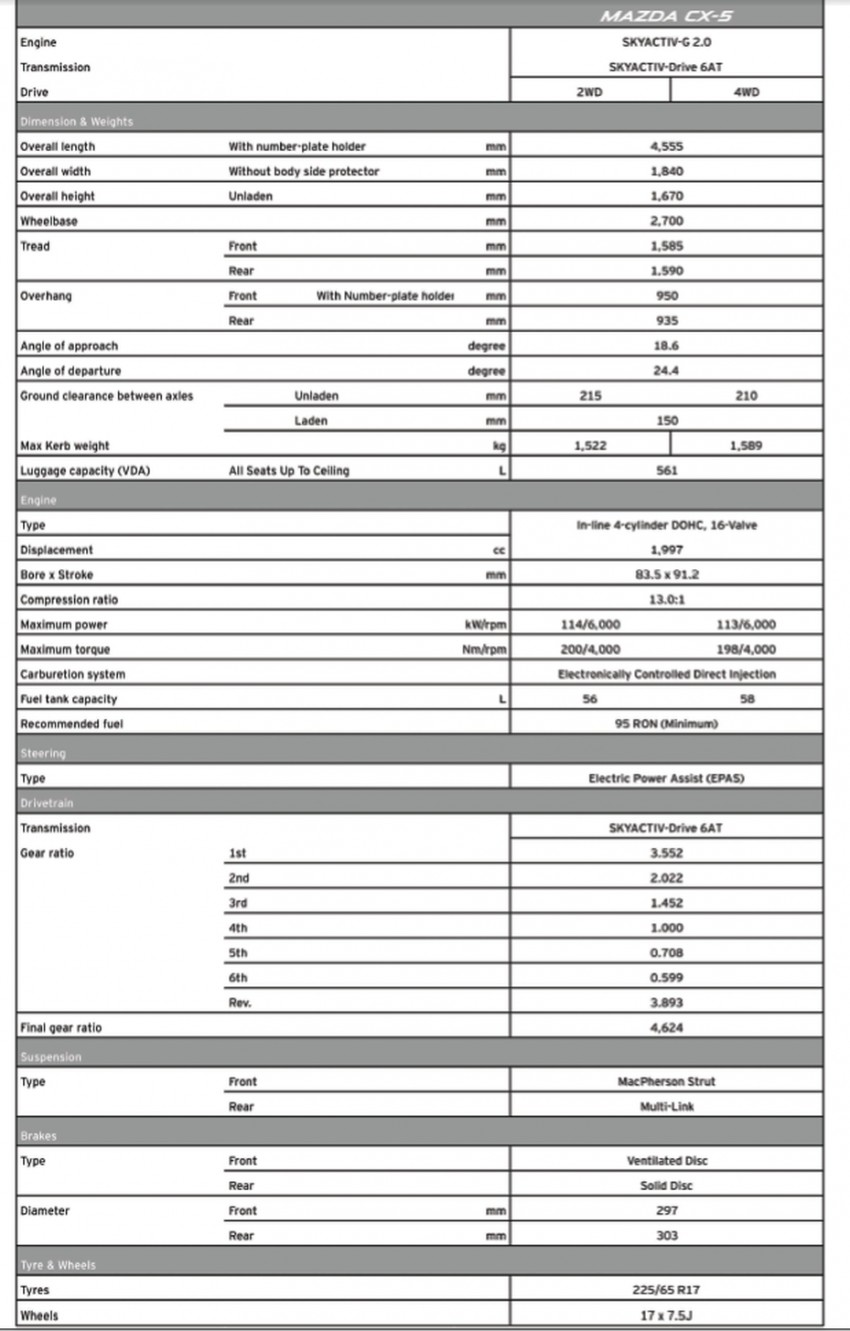 Mazda CX-5 CKD – official prices out, RM137k-RM154k Image #178193