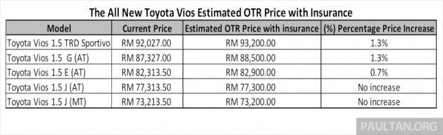 2013_Toyota_Vios_Malaysia_Price