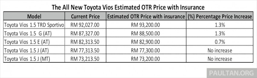2013 Toyota Vios now open for booking in Malaysia Image #192885