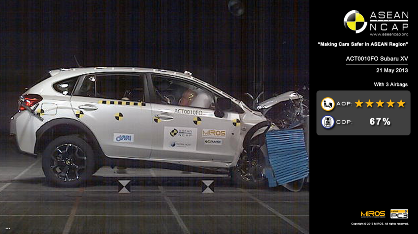 ASEAN NCAP second phase results for 11 cars tested – Toyota Prius, Honda Civic, Subaru XV get 5 stars Image #195353