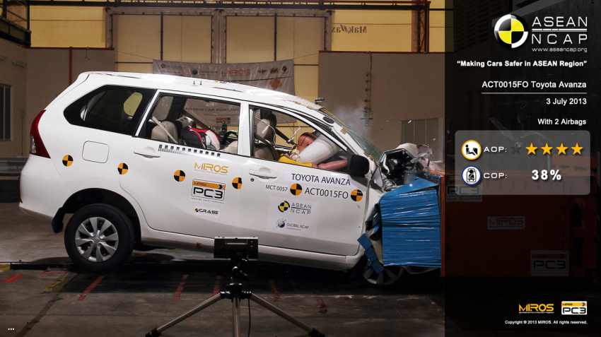 ASEAN NCAP second phase results for 11 cars tested – Toyota Prius, Honda Civic, Subaru XV get 5 stars Image #195358