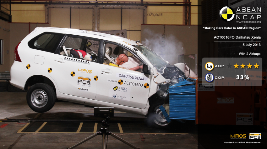 ASEAN NCAP second phase results for 11 cars tested – Toyota Prius, Honda Civic, Subaru XV get 5 stars Image #195359