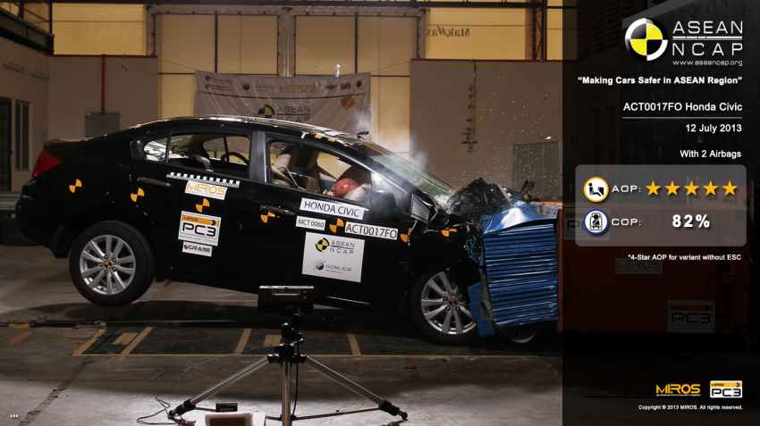 ASEAN NCAP second phase results for 11 cars tested – Toyota Prius, Honda Civic, Subaru XV get 5 stars Image #195361