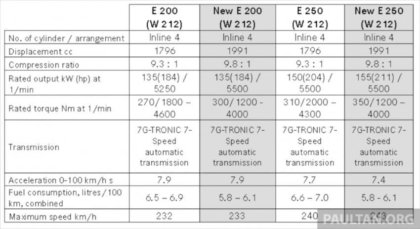 W212 Mercedes-Benz E-Class facelift launched – E 200 Avantgarde and E 250 Avantgarde, RM367k-RM406k Image #192839