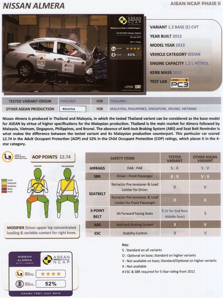 ASEAN NCAP second phase results for 11 cars tested – Toyota Prius, Honda Civic, Subaru XV get 5 stars Image #195392