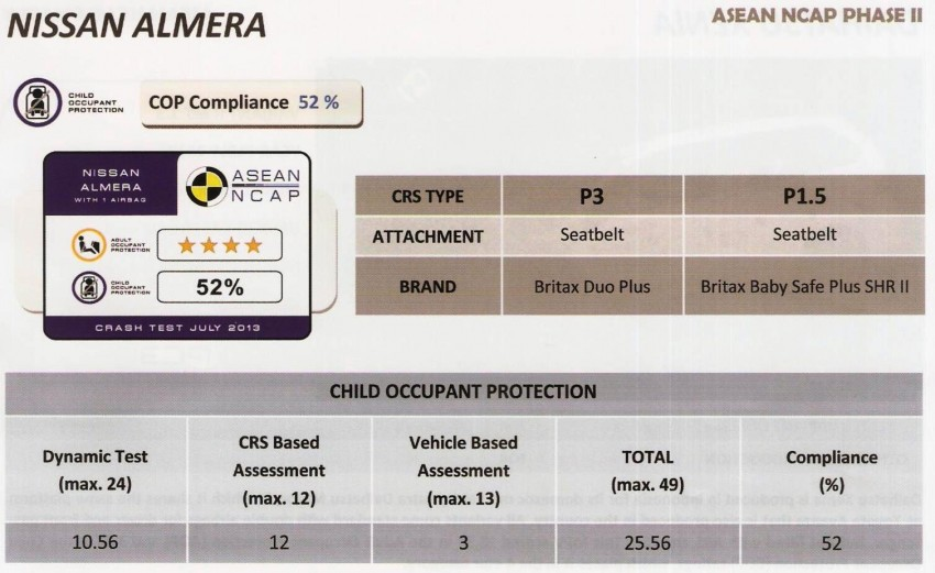 ASEAN NCAP second phase results for 11 cars tested – Toyota Prius, Honda Civic, Subaru XV get 5 stars Image #195393