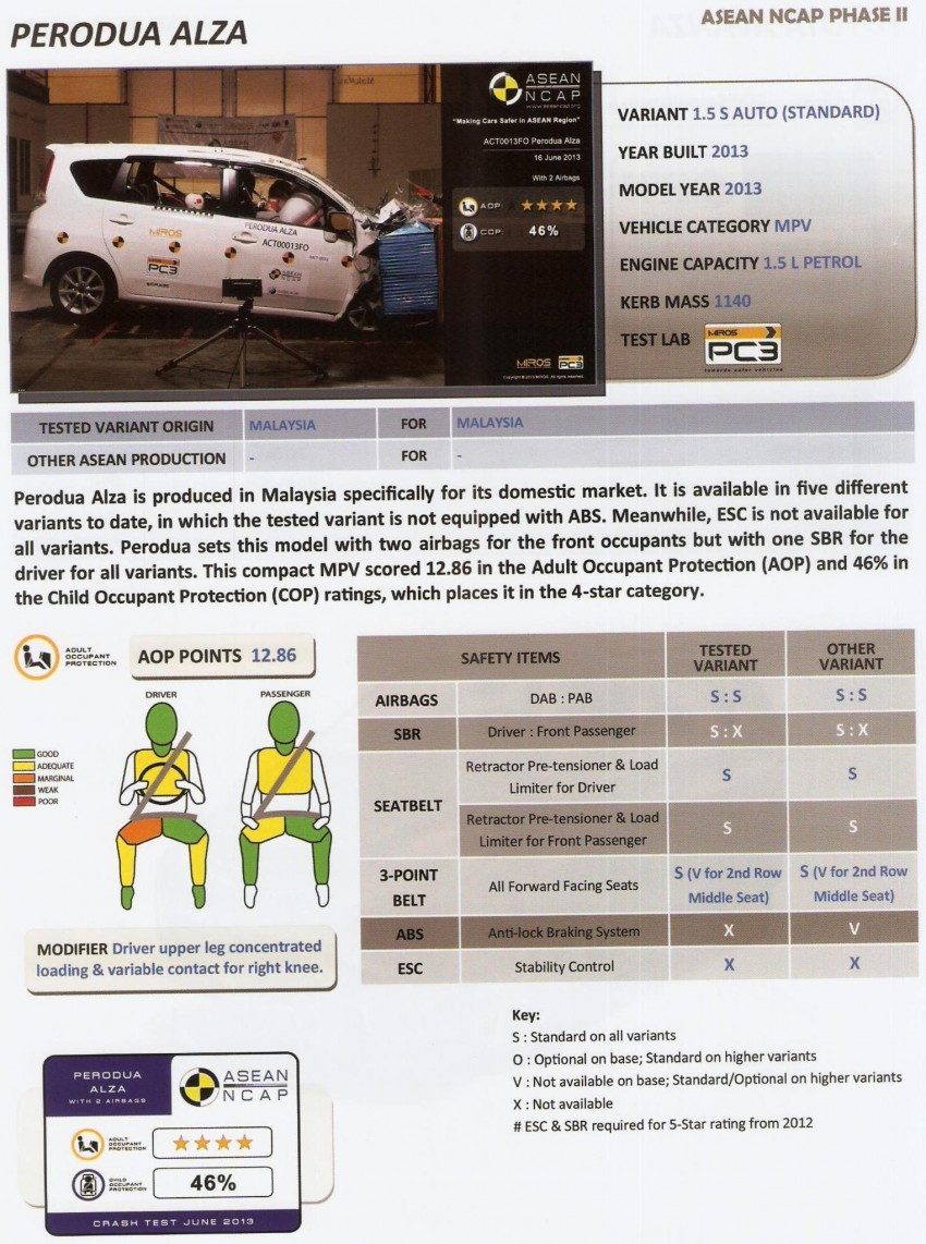 ASEAN NCAP second phase results for 11 cars tested – Toyota Prius, Honda Civic, Subaru XV get 5 stars Image #195394