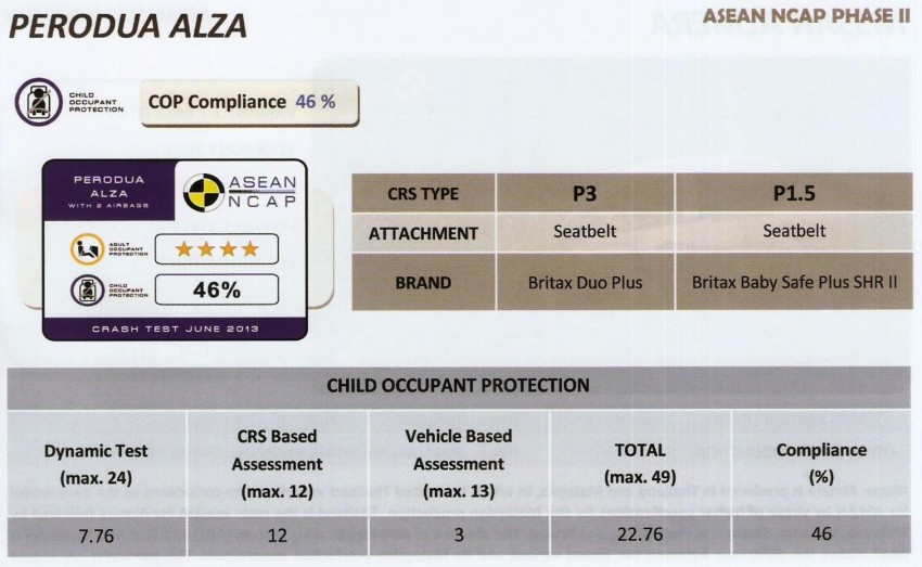 ASEAN NCAP second phase results for 11 cars tested – Toyota Prius, Honda Civic, Subaru XV get 5 stars Image #195395