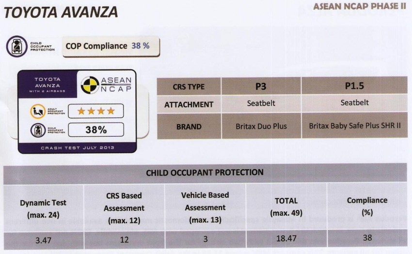 ASEAN NCAP second phase results for 11 cars tested – Toyota Prius, Honda Civic, Subaru XV get 5 stars Image #195397