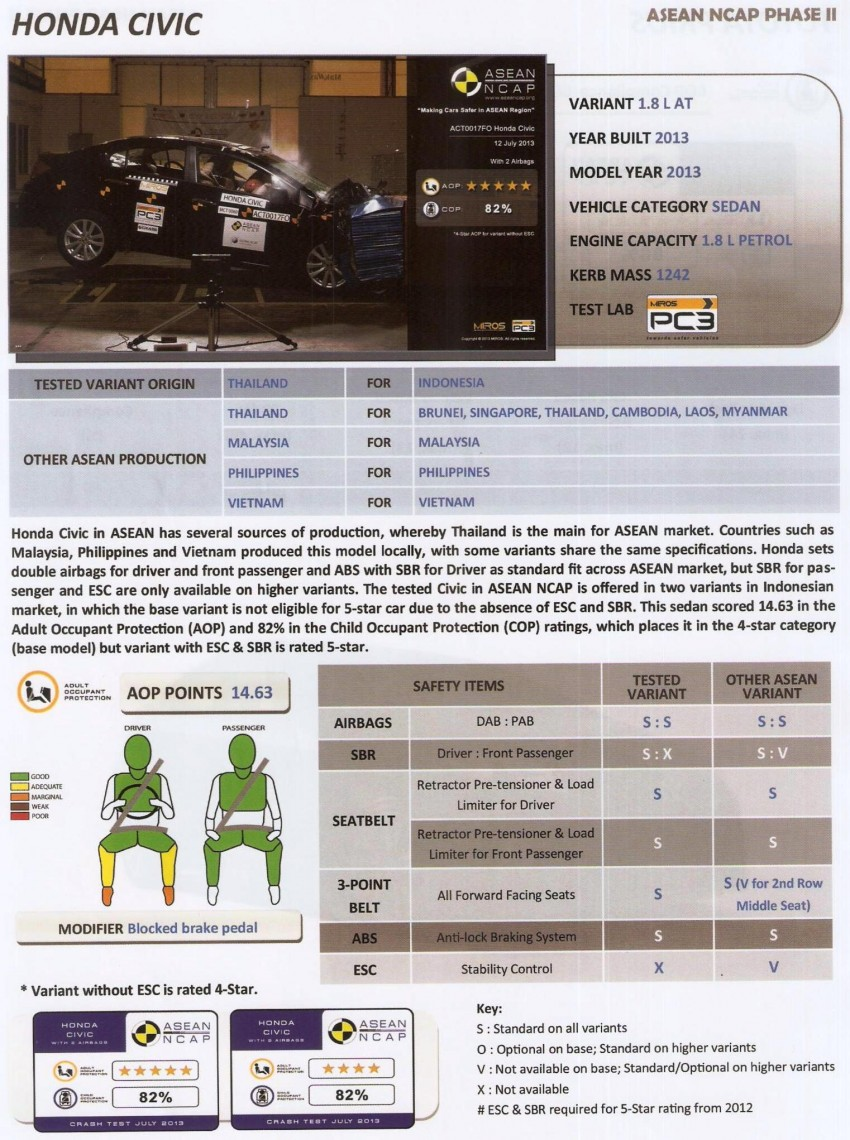 ASEAN NCAP second phase results for 11 cars tested – Toyota Prius, Honda Civic, Subaru XV get 5 stars Image #195398