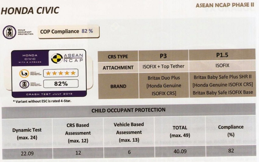 ASEAN NCAP second phase results for 11 cars tested – Toyota Prius, Honda Civic, Subaru XV get 5 stars Image #195399