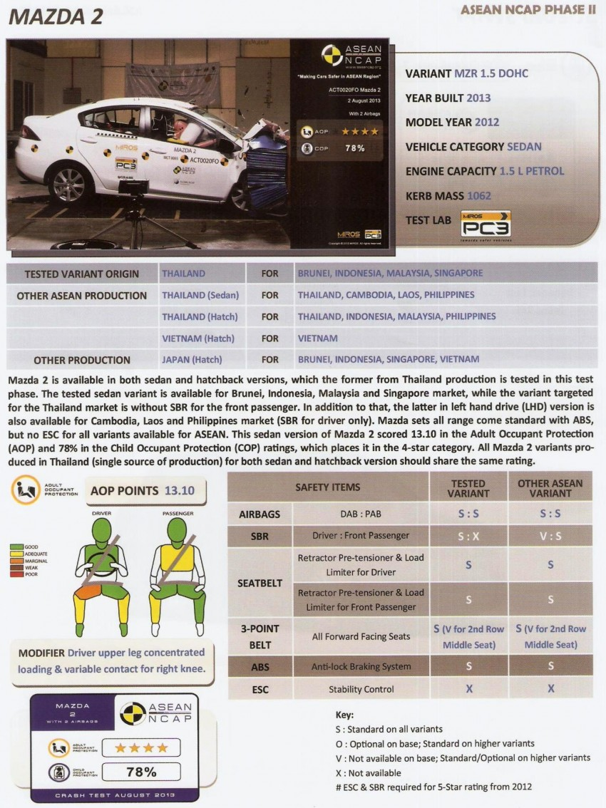 ASEAN NCAP second phase results for 11 cars tested – Toyota Prius, Honda Civic, Subaru XV get 5 stars Image #195400