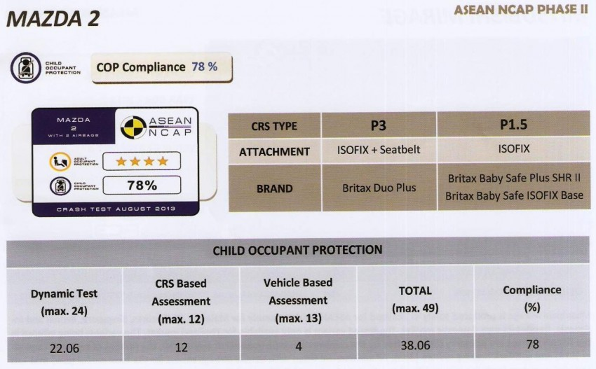 ASEAN NCAP second phase results for 11 cars tested – Toyota Prius, Honda Civic, Subaru XV get 5 stars Image #195401