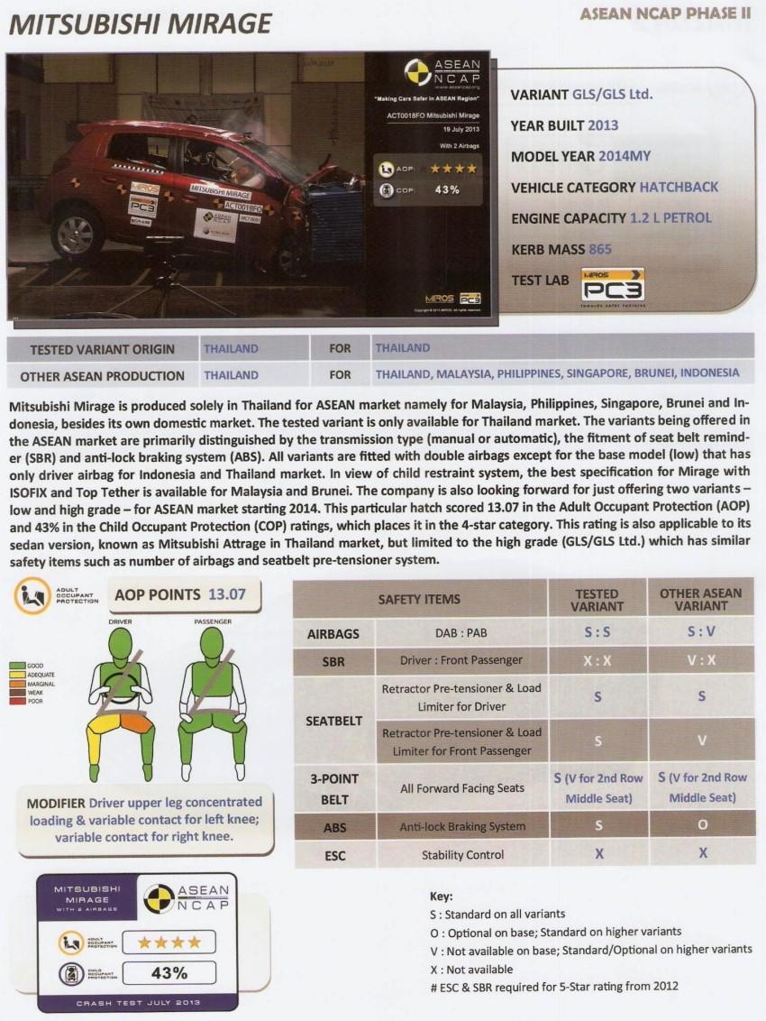 ASEAN NCAP second phase results for 11 cars tested – Toyota Prius, Honda Civic, Subaru XV get 5 stars Image #195402