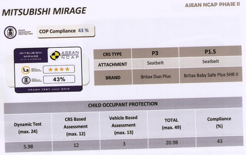 ASEAN NCAP second phase results for 11 cars tested – Toyota Prius, Honda Civic, Subaru XV get 5 stars Image #195403