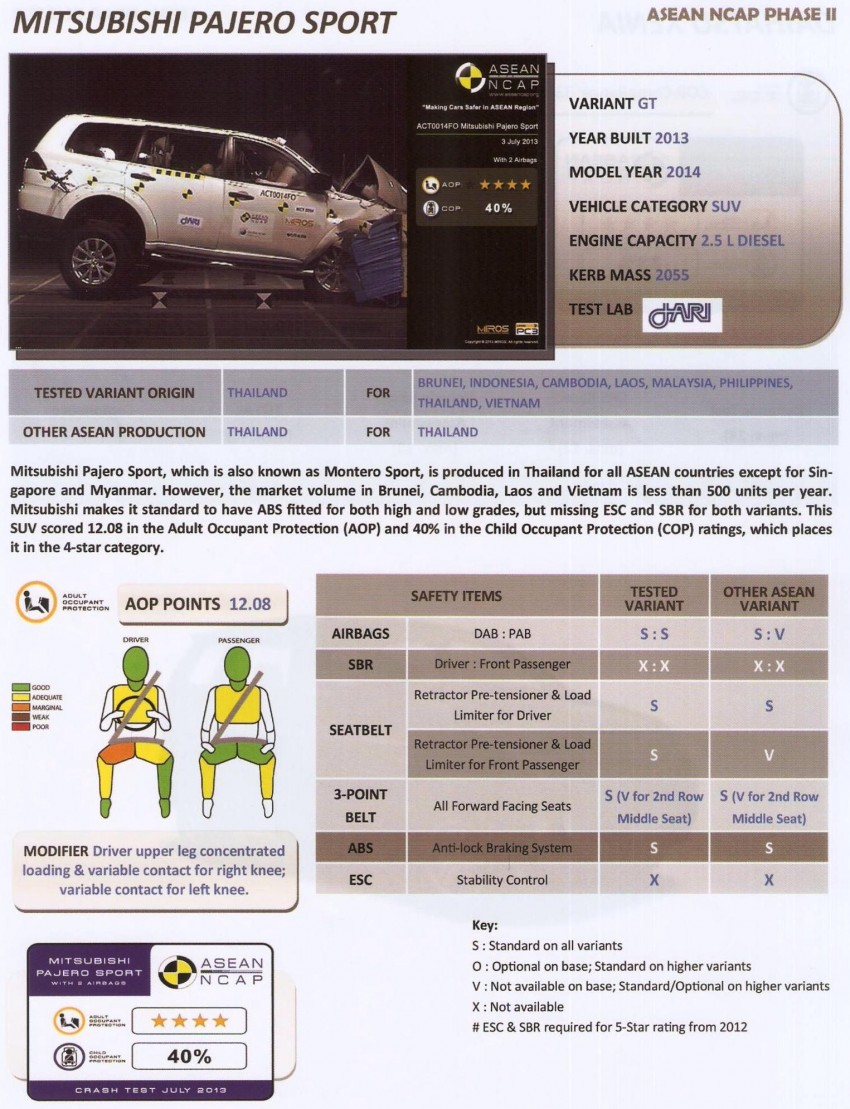 ASEAN NCAP second phase results for 11 cars tested – Toyota Prius, Honda Civic, Subaru XV get 5 stars Image #195404