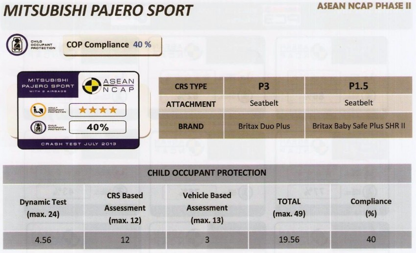 ASEAN NCAP second phase results for 11 cars tested – Toyota Prius, Honda Civic, Subaru XV get 5 stars Image #195405
