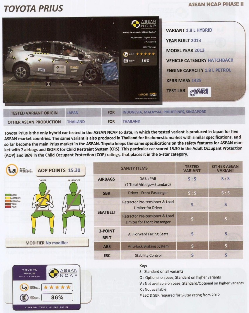ASEAN NCAP second phase results for 11 cars tested – Toyota Prius, Honda Civic, Subaru XV get 5 stars Image #195406