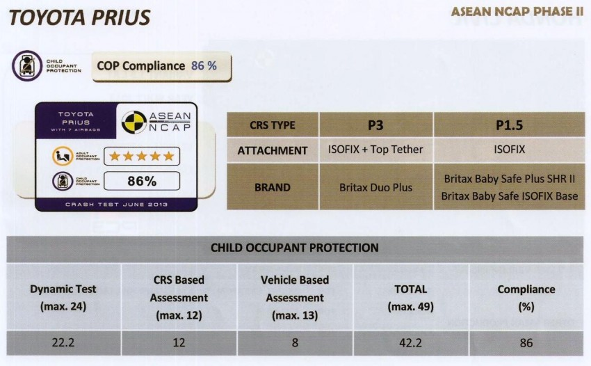 ASEAN NCAP second phase results for 11 cars tested – Toyota Prius, Honda Civic, Subaru XV get 5 stars Image #195407