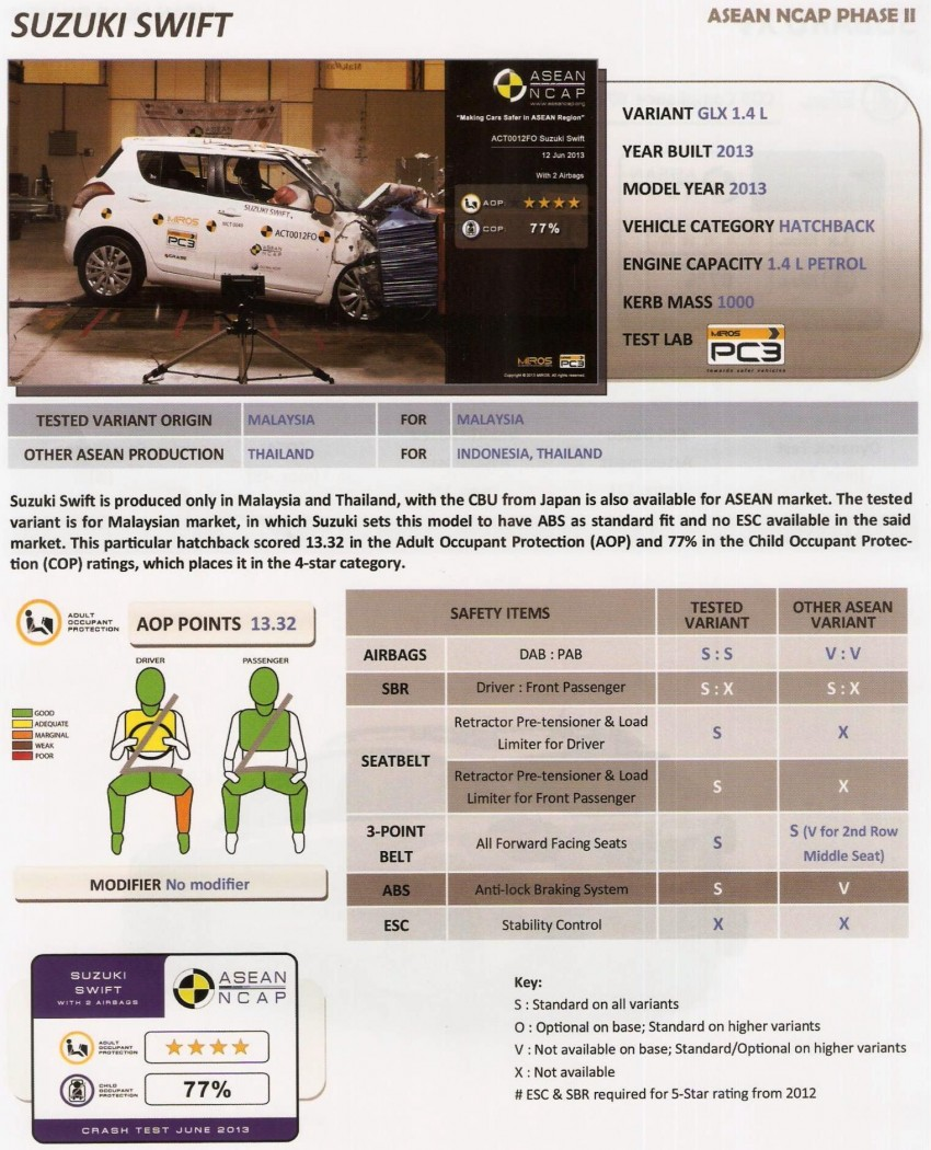 ASEAN NCAP second phase results for 11 cars tested – Toyota Prius, Honda Civic, Subaru XV get 5 stars Image #195408